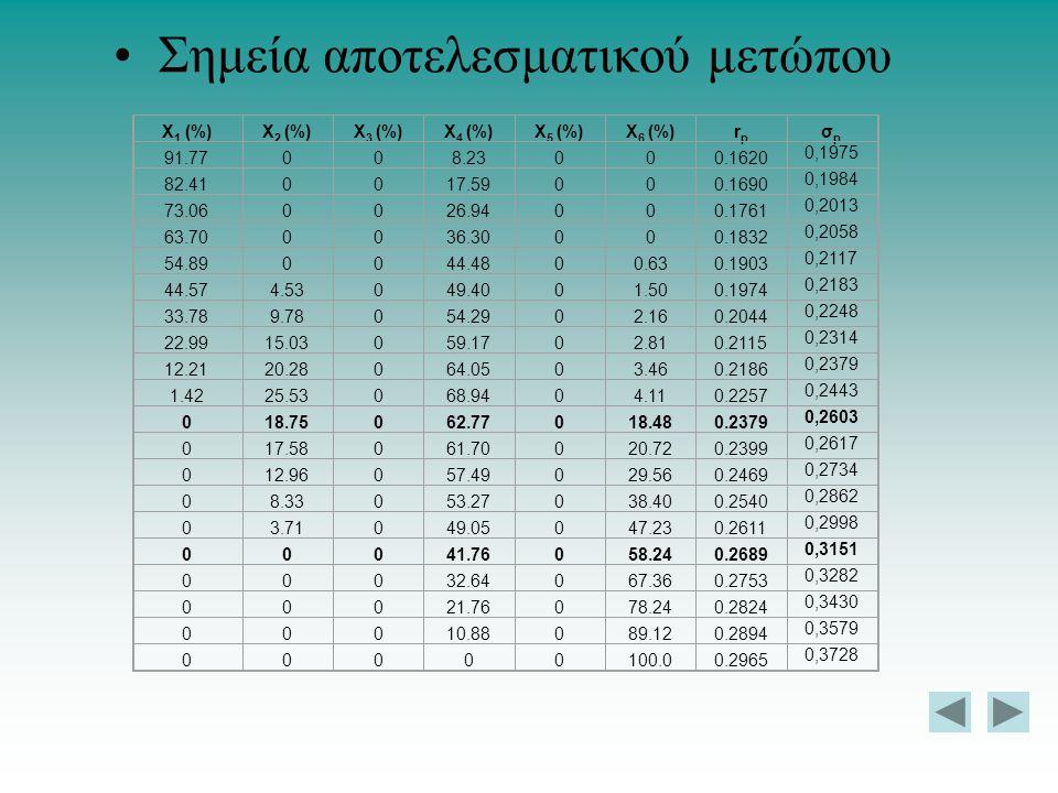 Σημεία αποτελεσματικού μετώπου Χ 1 (%)Χ 2 (%)Χ 3 (%)Χ 4 (%)Χ 5 (%)Χ 6 (%)rprp σpσp 91.77008.23000.1620 0,1975 82.410017.59000.1690 0,1984 73.060026.94