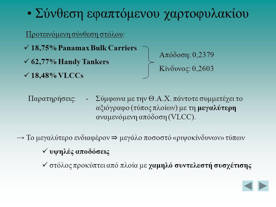 Σύνθεση εφαπτόμενου χαρτοφυλακίου 18,75% Panamax Bulk Carriers 62,77% Handy Tankers 18,48% VLCCs Απόδοση: 0,2379 Κίνδυνος: 0,2603 Προτεινόμενη σύνθεση