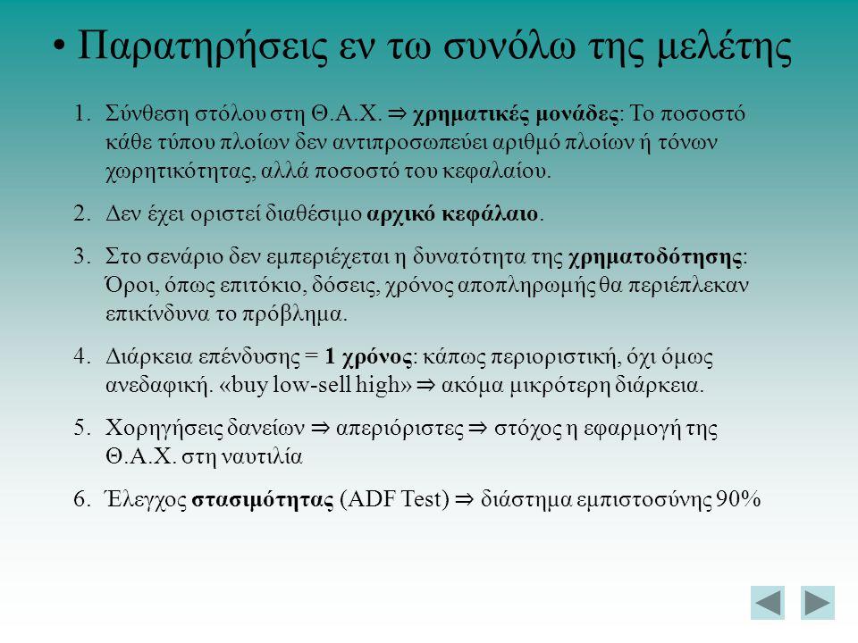Παρατηρήσεις εν τω συνόλω της μελέτης 1.Σύνθεση στόλου στη Θ.Α.Χ. ⇒ χρηματικές μονάδες: Το ποσοστό κάθε τύπου πλοίων δεν αντιπροσωπεύει αριθμό πλοίων