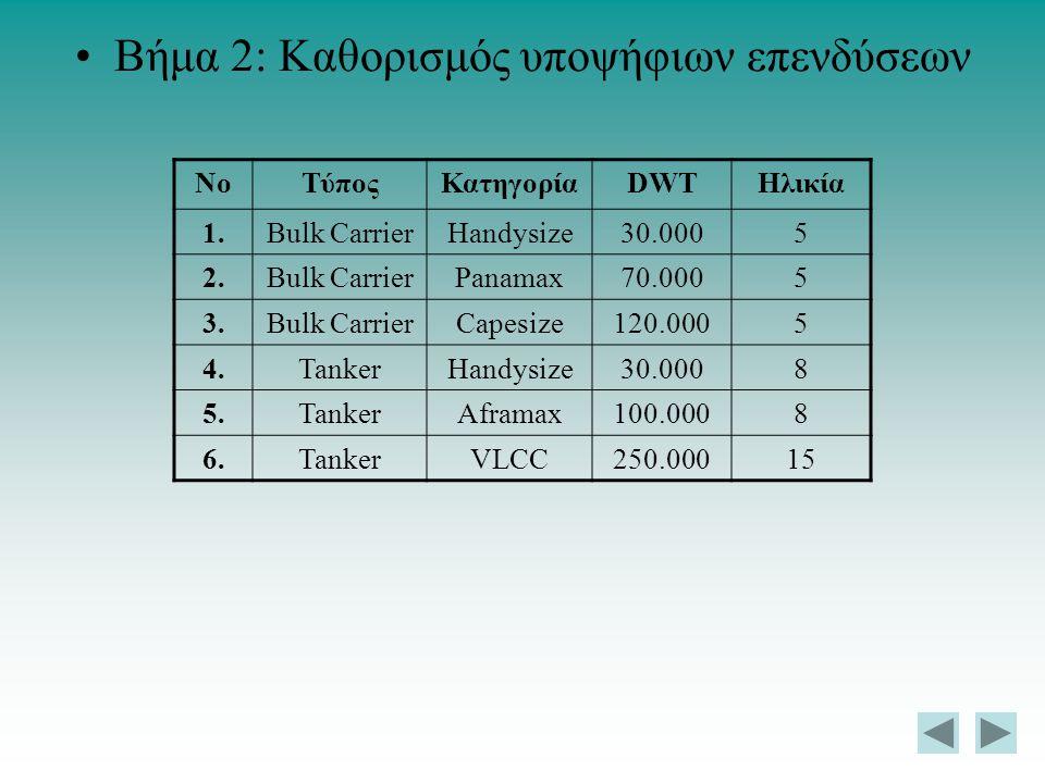 Βήμα 2: Καθορισμός υποψήφιων επενδύσεων ΝοΤύποςΚατηγορίαDWTΗλικία 1.Bulk CarrierHandysize30.0005 2.Bulk CarrierPanamax70.0005 3.Bulk CarrierCapesize12