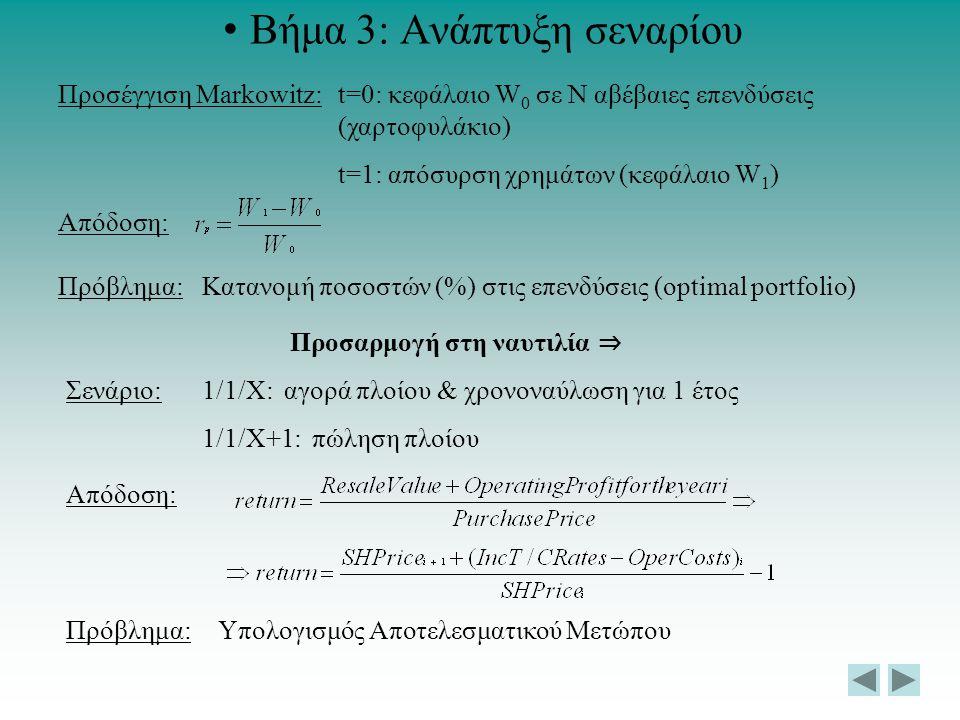 Βήμα 3: Ανάπτυξη σεναρίου Προσέγγιση Markowitz:t=0: κεφάλαιο W 0 σε Ν αβέβαιες επενδύσεις (χαρτοφυλάκιο) t=1: απόσυρση χρημάτων (κεφάλαιο W 1 ) Απόδοσ