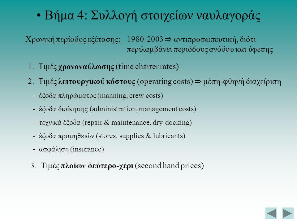 Βήμα 4: Συλλογή στοιχείων ναυλαγοράς Χρονική περίοδος εξέτασης: 1980-2003 ⇒ αντιπροσωπευτική, διότι περιλαμβάνει περιόδους ανόδου και ύφεσης 1. Τιμές