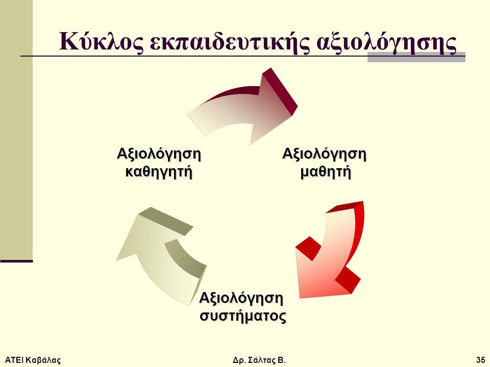 ΑΤΕΙ ΚαβάλαςΔρ. Σάλτας Β.35 Κύκλος εκπαιδευτικής αξιολόγησηςΑξιολόγησημαθητή Αξιολόγησησυστήματος Αξιολόγησηκαθηγητή