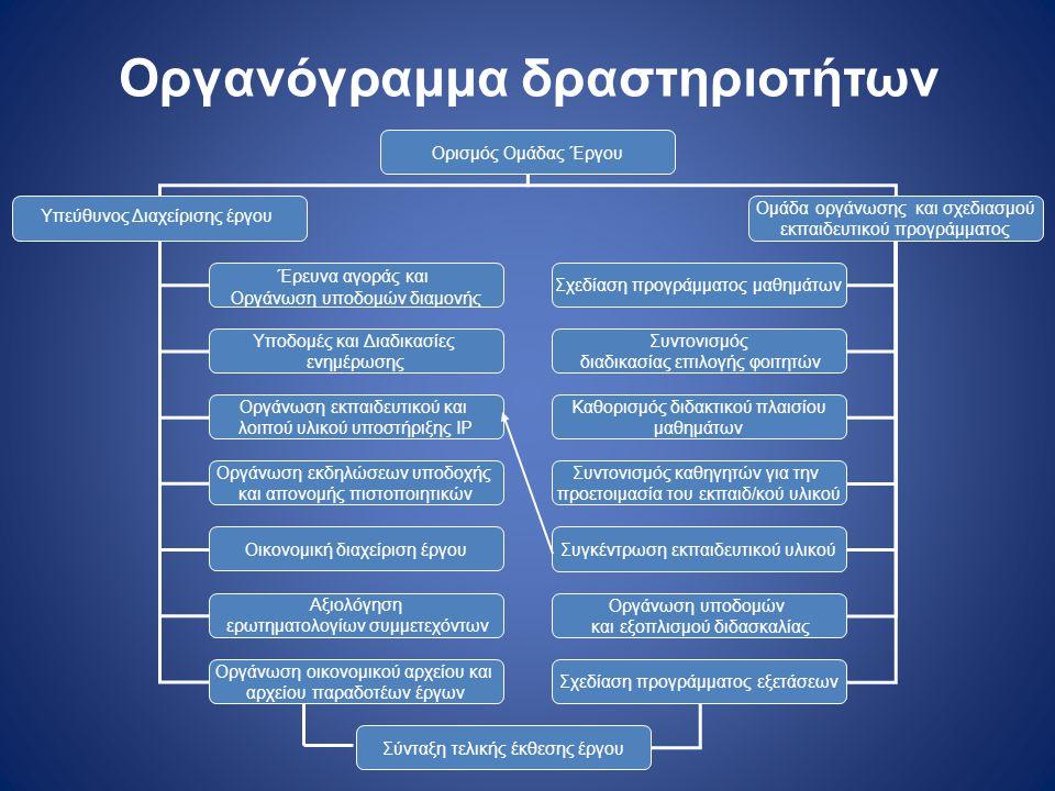 Οργανόγραμμα δραστηριοτήτων Ορισμός Ομάδας Έργου Υπεύθυνος Διαχείρισης έργου Ομάδα οργάνωσης και σχεδιασμού εκπαιδευτικού προγράμματος Έρευνα αγοράς κ