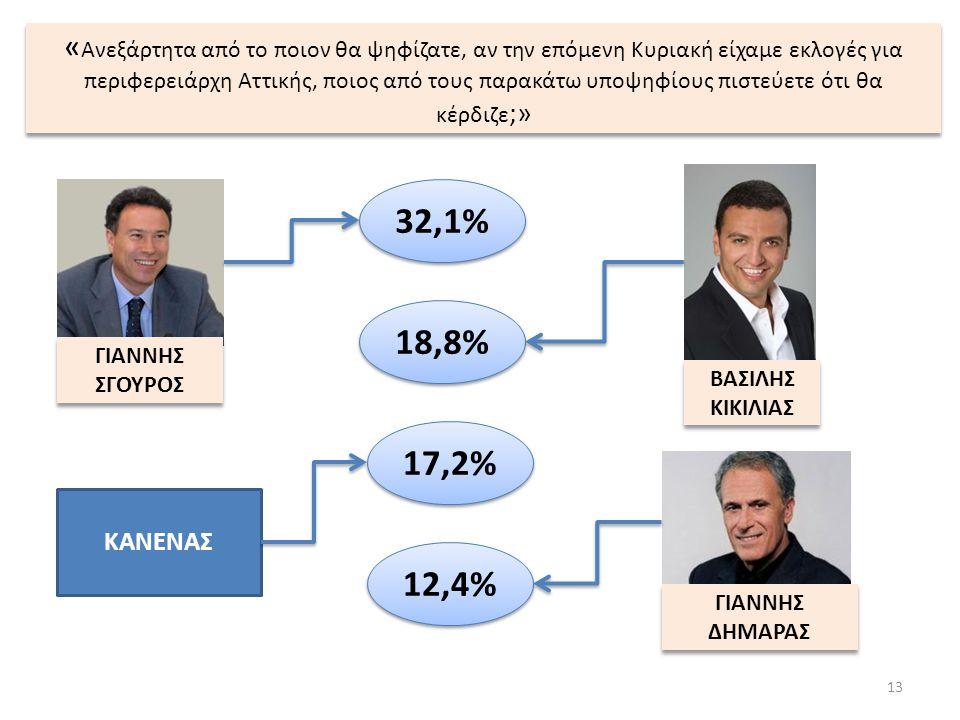 « Ανεξάρτητα από το ποιον θα ψηφίζατε, αν την επόμενη Κυριακή είχαμε εκλογές για περιφερειάρχη Αττικής, ποιος από τους παρακάτω υποψηφίους πιστεύετε ότι θα κέρδιζε ;» 13 ΒΑΣΙΛΗΣ ΚΙΚΙΛΙΑΣ ΒΑΣΙΛΗΣ ΚΙΚΙΛΙΑΣ ΚΑΝΕΝΑΣ 18,8% 17,2% ΓΙΑΝΝΗΣ ΣΓΟΥΡΟΣ ΓΙΑΝΝΗΣ ΣΓΟΥΡΟΣ ΓΙΑΝΝΗΣ ΔΗΜΑΡΑΣ ΓΙΑΝΝΗΣ ΔΗΜΑΡΑΣ 32,1% 12,4%