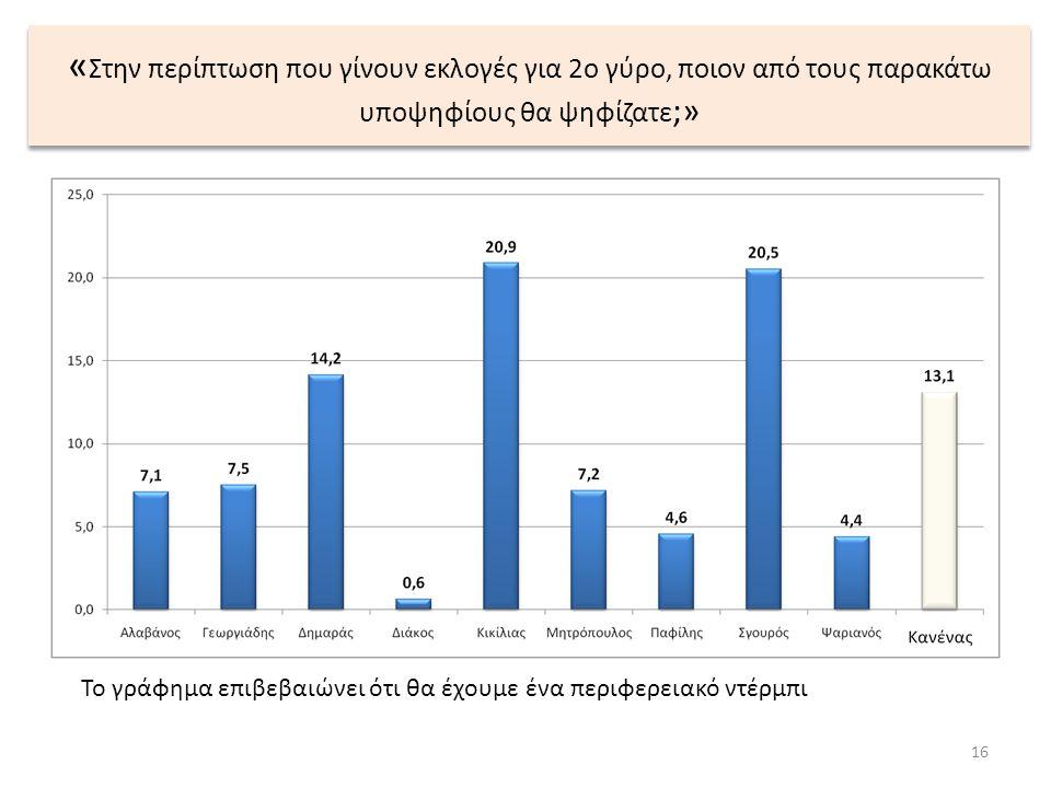 « Στην περίπτωση που γίνουν εκλογές για 2ο γύρο, ποιον από τους παρακάτω υποψηφίους θα ψηφίζατε ;» 16 Το γράφημα επιβεβαιώνει ότι θα έχουμε ένα περιφερειακό ντέρμπι