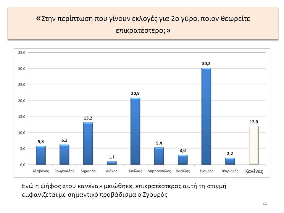 « Στην περίπτωση που γίνουν εκλογές για 2ο γύρο, ποιον θεωρείτε επικρατέστερο ;» 21 Ενώ η ψήφος «του κανένα» μειώθηκε, επικρατέστερος αυτή τη στιγμή ε