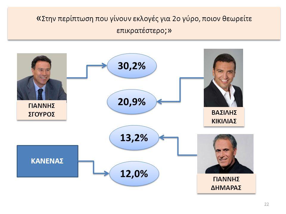 « Στην περίπτωση που γίνουν εκλογές για 2ο γύρο, ποιον θεωρείτε επικρατέστερο ;» 22 ΒΑΣΙΛΗΣ ΚΙΚΙΛΙΑΣ ΒΑΣΙΛΗΣ ΚΙΚΙΛΙΑΣ ΚΑΝΕΝΑΣ 20,9% 13,2% ΓΙΑΝΝΗΣ ΣΓΟΥ