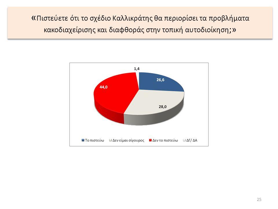 « Πιστεύετε ότι το σχέδιο Καλλικράτης θα περιορίσει τα προβλήματα κακοδιαχείρισης και διαφθοράς στην τοπική αυτοδιοίκηση ;» 25
