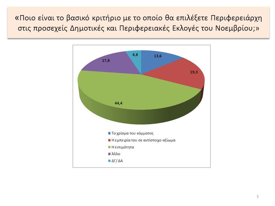 « Ποιο είναι το βασικό κριτήριο με το οποίο θα επιλέξετε Περιφερειάρχη στις προσεχείς Δημοτικές και Περιφερειακές Εκλογές του Νοεμβρίου;» 3