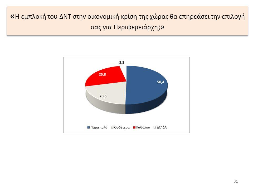 « Η εμπλοκή του ΔΝΤ στην οικονομική κρίση της χώρας θα επηρεάσει την επιλογή σας για Περιφερειάρχη ;» 31