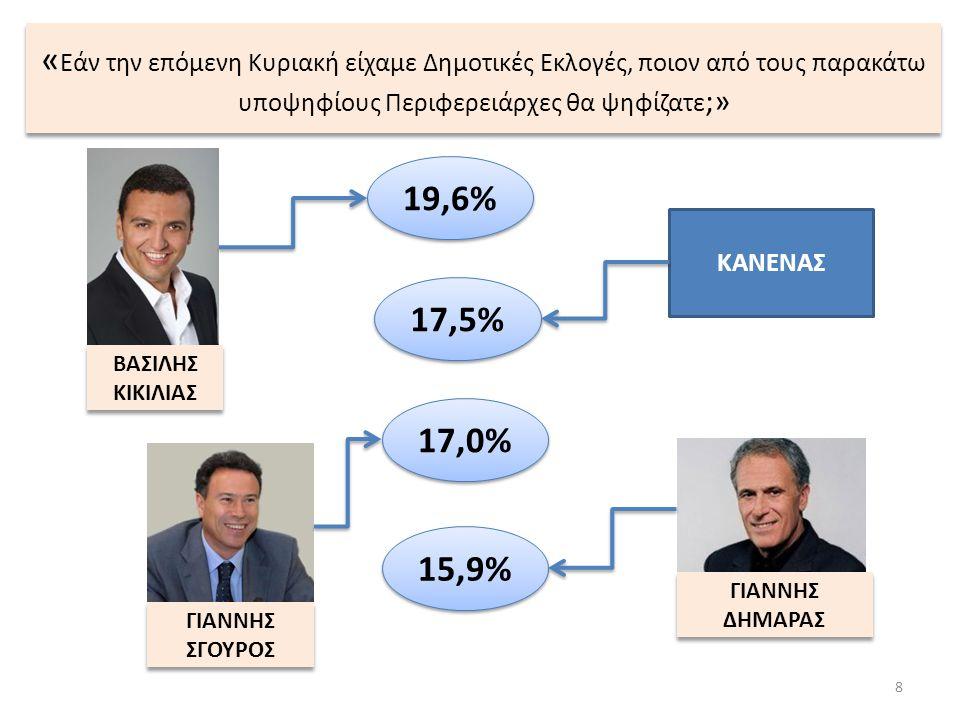 19 ΠΙΝΑΚΑΣ 4: Στην περίπτωση που γίνουν εκλογές για 2ο γύρο, ποιον από τους παρακάτω υποψηφίους θα ψηφίζατε; ΑΛΑΒΑΝΟΣΓΕΩΡΓΙΑΔΗΣΔΗΜΑΡΑΣΔΙΑΚΟΣΚΙΚΙΛΙΑΣΜΗΤΡΟΠΟΥΛΟΣΠΑΦΙΛΗΣΣΓΟΥΡΟΣΨΑΡΙΑΝΟΣΚΑΝΕΝΑ ΣΥΝΟΛΟ7,17,514,20,620,97,24,620,54,413,1 ΦΥΛΟ ΑΝΔΡΕΣ6,48,413,11,024,66,64,720,94,79,6 ΓΥΝΑΙΚΕΣ7,66,815,10,317,77,64,520,24,116,1 ΗΛΙΚΙΑ <2913,47,17,9 15,09,44,713,411,817,3 30 - 448,611,315,60,416,88,24,714,54,315,6 45 - 596,7 15,81,019,87,44,521,73,612,9 60+3,95,513,70,728,35,23,927,42,68,8 ΔΓ/ ΔΑ 14,3 28,6 42,9