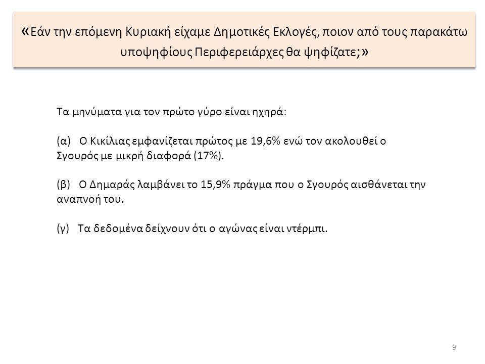 9 Τα μηνύματα για τον πρώτο γύρο είναι ηχηρά: (α) Ο Κικίλιας εμφανίζεται πρώτος με 19,6% ενώ τον ακολουθεί ο Σγουρός με μικρή διαφορά (17%). (β) Ο Δημ
