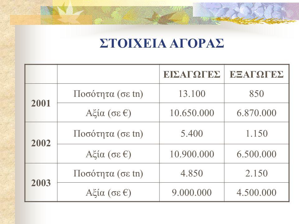 ΣΤΟΙΧΕΙΑ ΑΓΟΡΑΣ ΕΙΣΑΓΩΓΕΣΕΞΑΓΩΓΕΣ 2001 Ποσότητα (σε tn)13.100850 Αξία (σε €)10.650.0006.870.000 2002 Ποσότητα (σε tn)5.4001.150 Αξία (σε €)10.900.0006