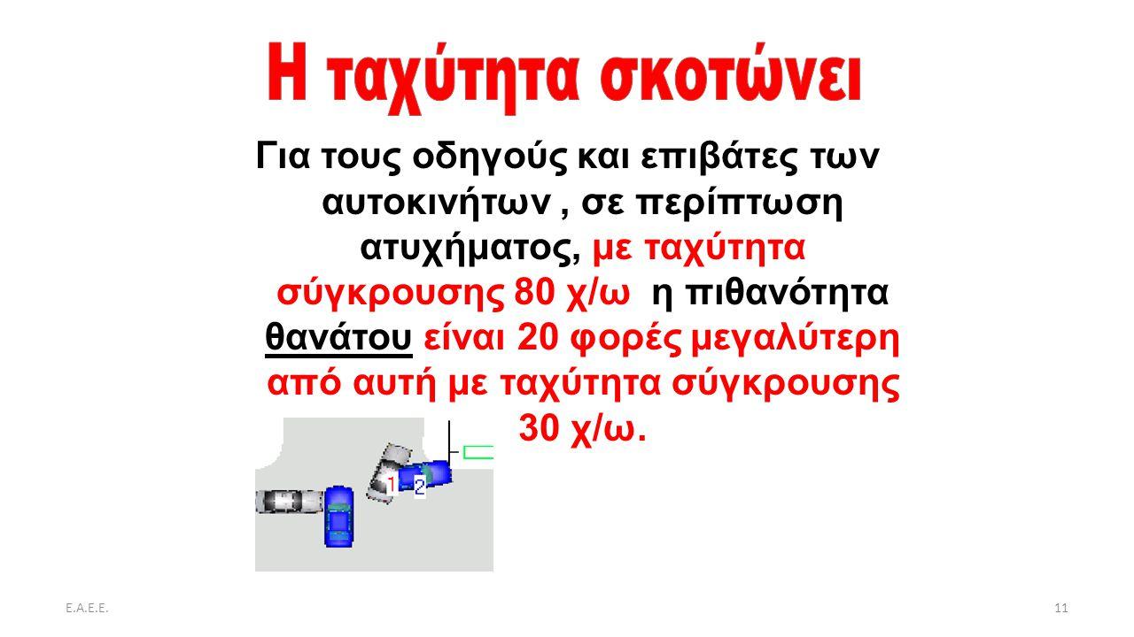 Ε.Α.Ε.Ε.11 Για τους οδηγούς και επιβάτες των αυτοκινήτων, σε περίπτωση ατυχήματος, με ταχύτητα σύγκρουσης 80 χ/ω η πιθανότητα θανάτου είναι 20 φορές μ