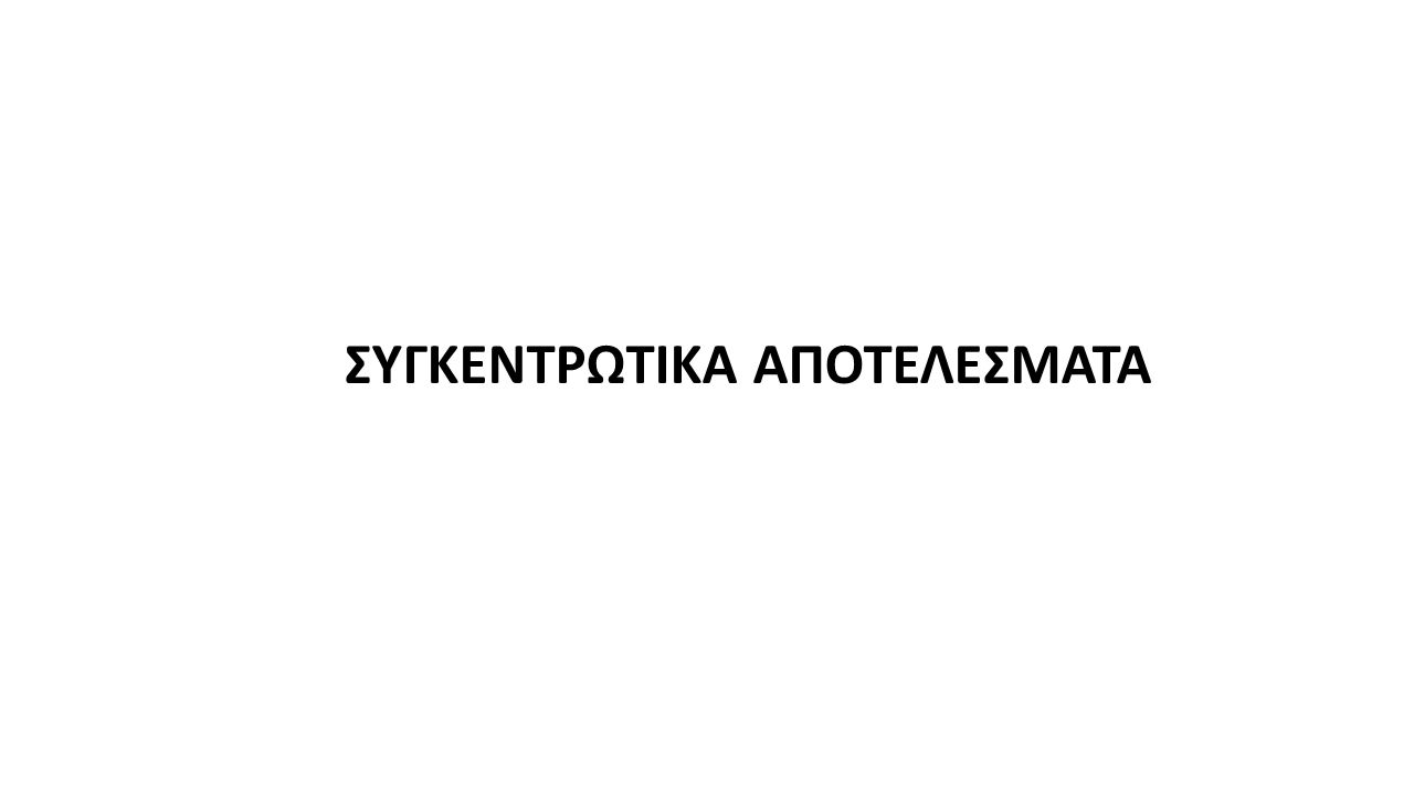 ΣΥΓΚΕΝΤΡΩΤΙΚΑ ΑΠΟΤΕΛΕΣΜΑΤΑ