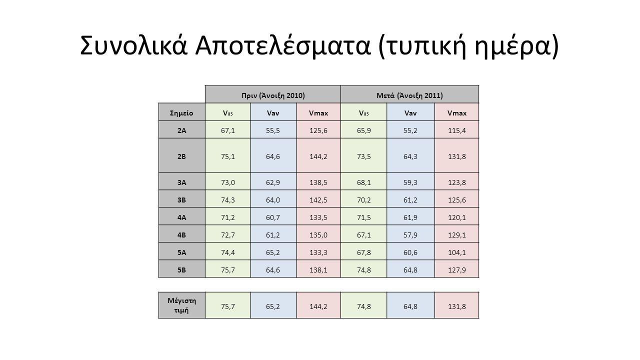 Συνολικά Αποτελέσματα (τυπική ημέρα) Πριν (Άνοιξη 2010)Μετά (Άνοιξη 2011) Σημείο V 85 VavVmax V 85 VavVmax 2Α67,155,5125,665,955,2115,4 2Β75,164,6144,
