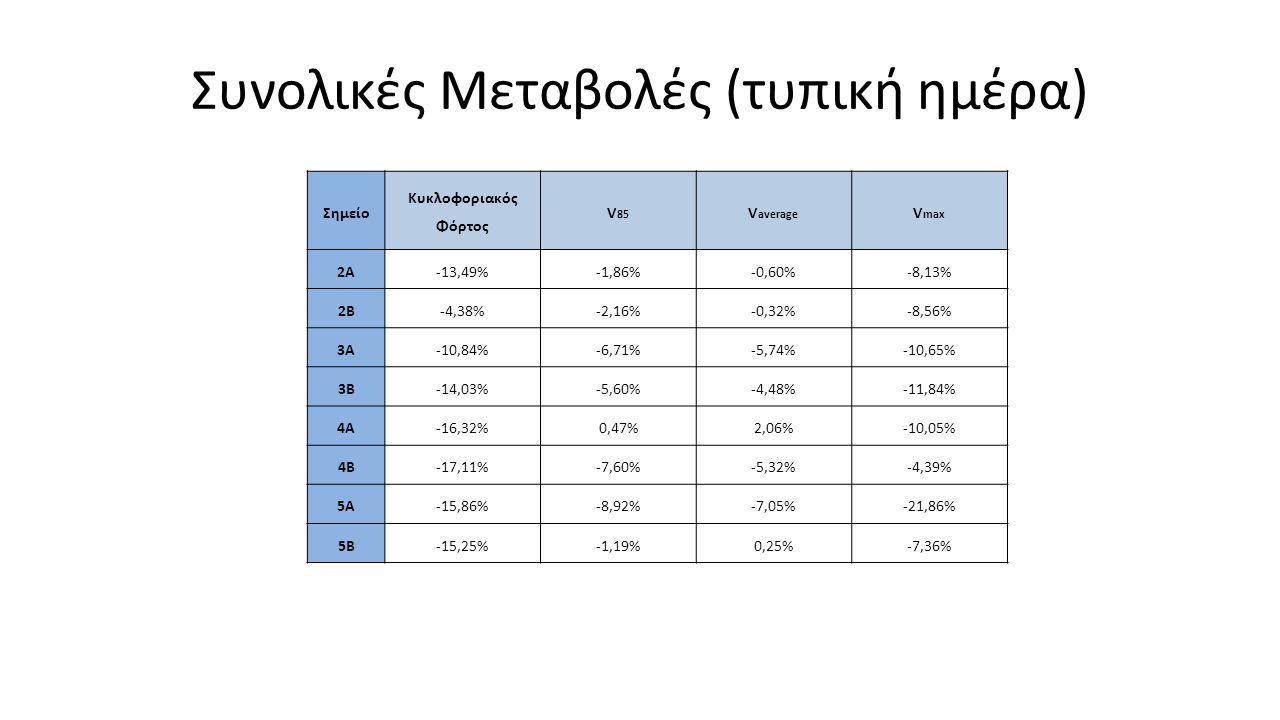 Συνολικές Μεταβολές (τυπική ημέρα) Σημείο Κυκλοφοριακός Φόρτος V 85 V average V max 2Α-13,49%-1,86%-0,60%-8,13% 2Β-4,38%-2,16%-0,32%-8,56% 3Α-10,84%-6