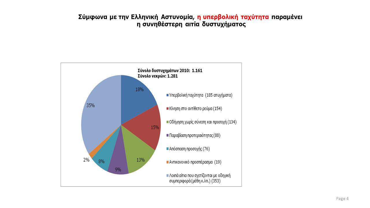 Page 4 Σύμφωνα με την Ελληνική Αστυνομία, η υπερβολική ταχύτητα παραμένει η συνηθέστερη αιτία δυστυχήματος