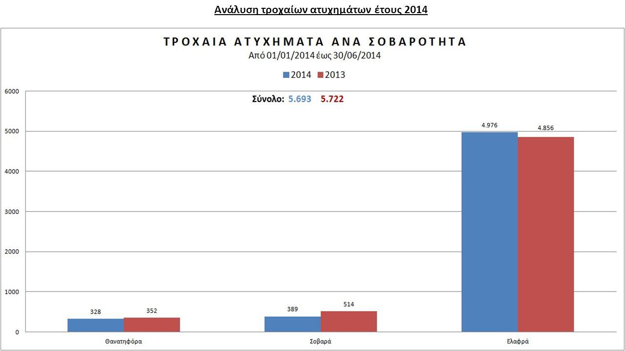 Ανάλυση τροχαίων ατυχημάτων έτους 2014