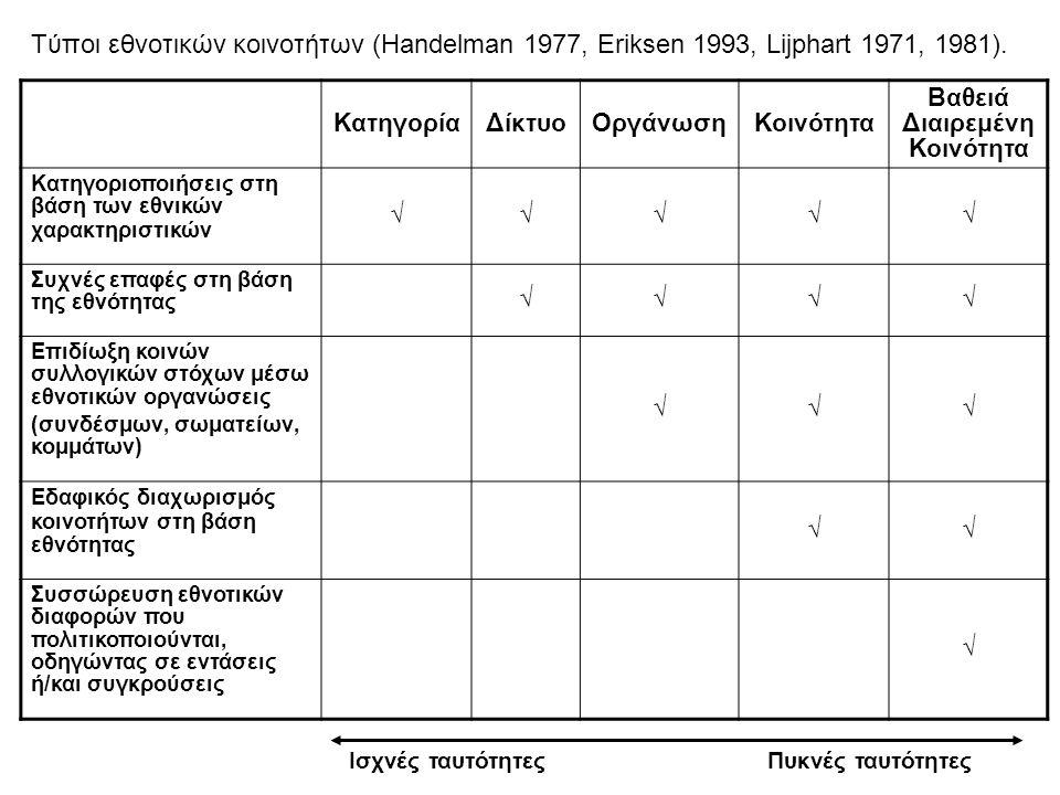 Τύποι εθνοτικών κοινοτήτων (Handelman 1977, Eriksen 1993, Lijphart 1971, 1981).