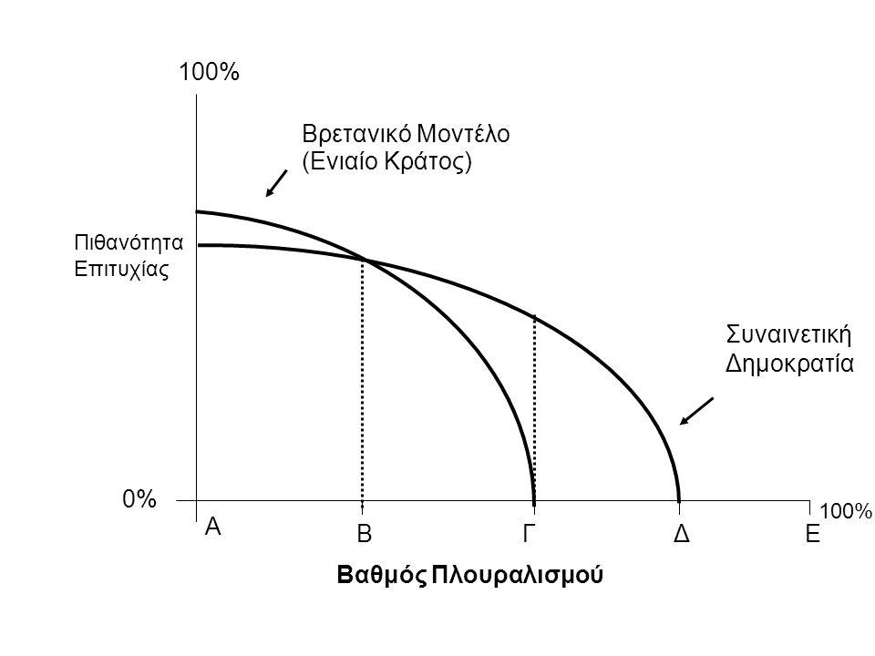 A BΓΔΕ Βρετανικό Μοντέλο (Ενιαίο Κράτος) Συναινετική Δημοκρατία Πιθανότητα Επιτυχίας 100% Βαθμός Πλουραλισμού 0% 100%