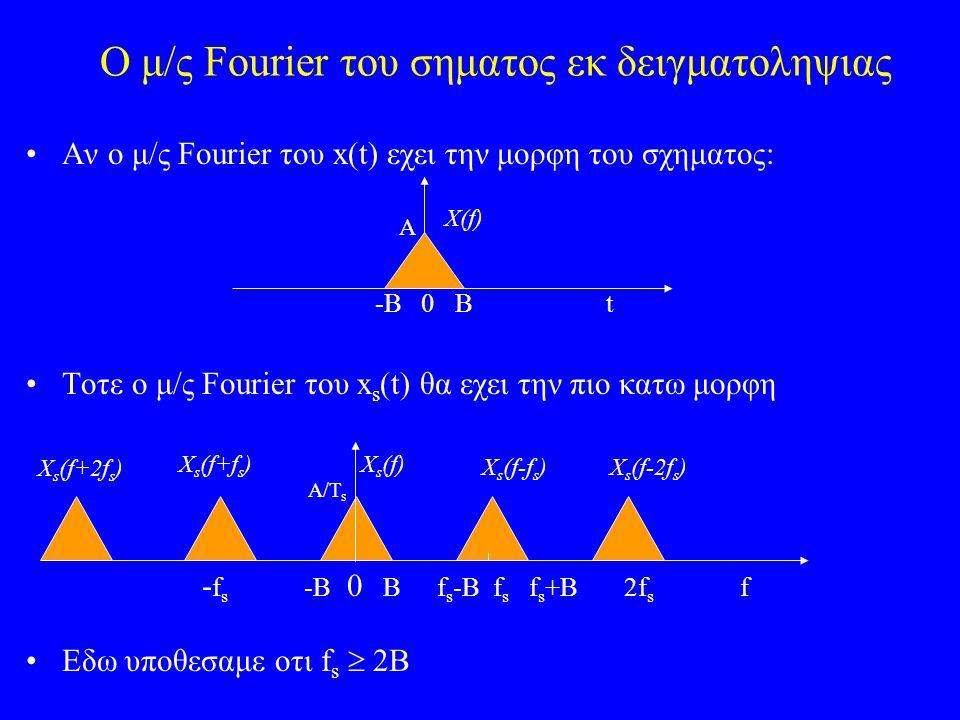 Ο μ/ς Fourier του σηματος εκ δειγματοληψιας Αν ο μ/ς Fourier του x(t) εχει την μορφη του σχηματος: Τοτε ο μ/ς Fourier του x s (t) θα εχει την πιο κατω μορφη Εδω υποθεσαμε οτι f s  2B -Β 0 Β t X(f) - f s -B 0 B f s -B f s f s +B 2f s f X s (f) X s (f-f s )X s (f-2f s ) X s (f+f s ) X s (f+2f s ) A A/T s