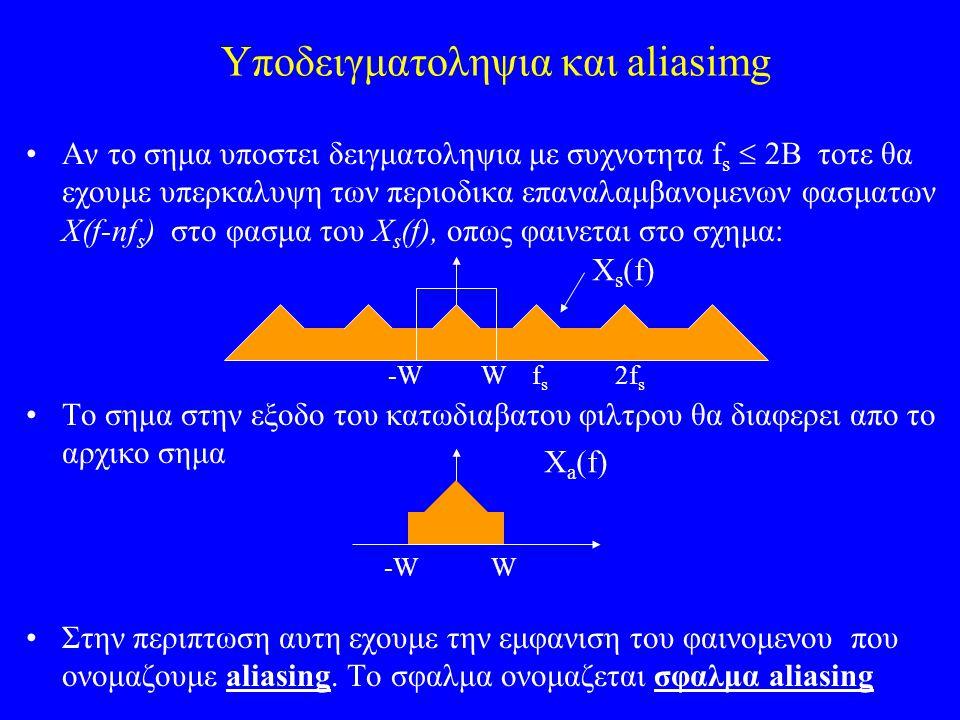 Υποδειγματοληψια και aliasimg Αν το σημα υποστει δειγματοληψια με συχνοτητα f s  2Β τοτε θα εχουμε υπερκαλυψη των περιοδικα επαναλαμβανομενων φασματω