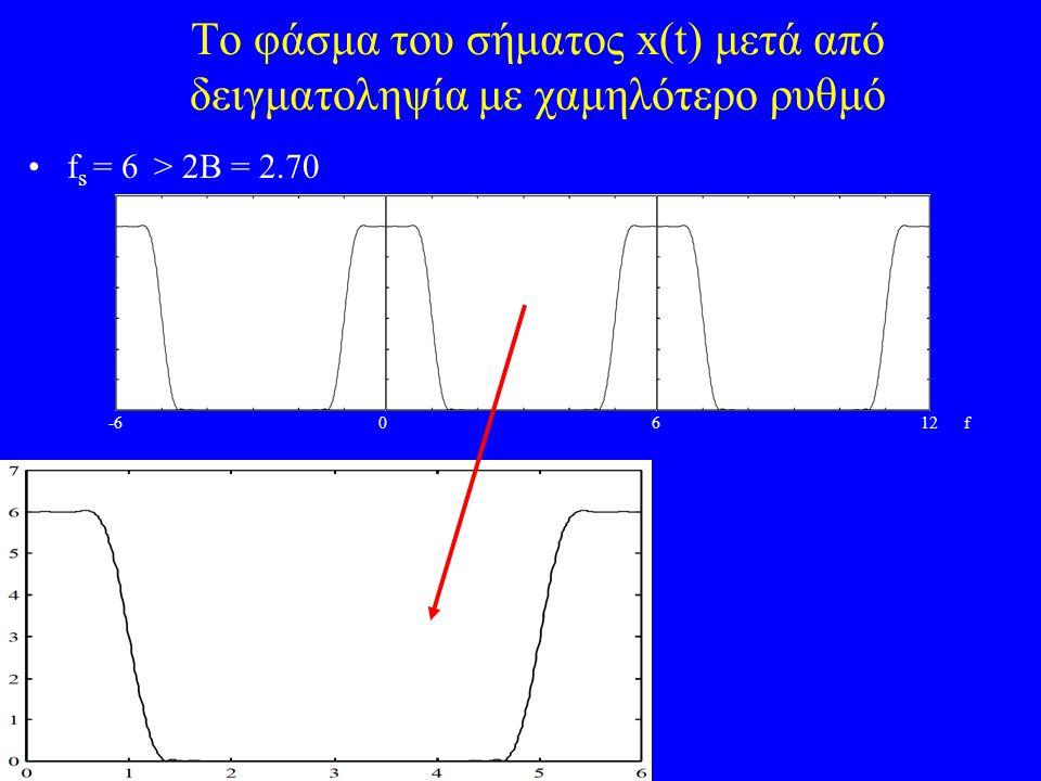 To φάσμα του σήματος x(t) μετά από δειγματοληψία με χαμηλότερο ρυθμό f s = 6 > 2B = 2.70 -6 0 6 12 f