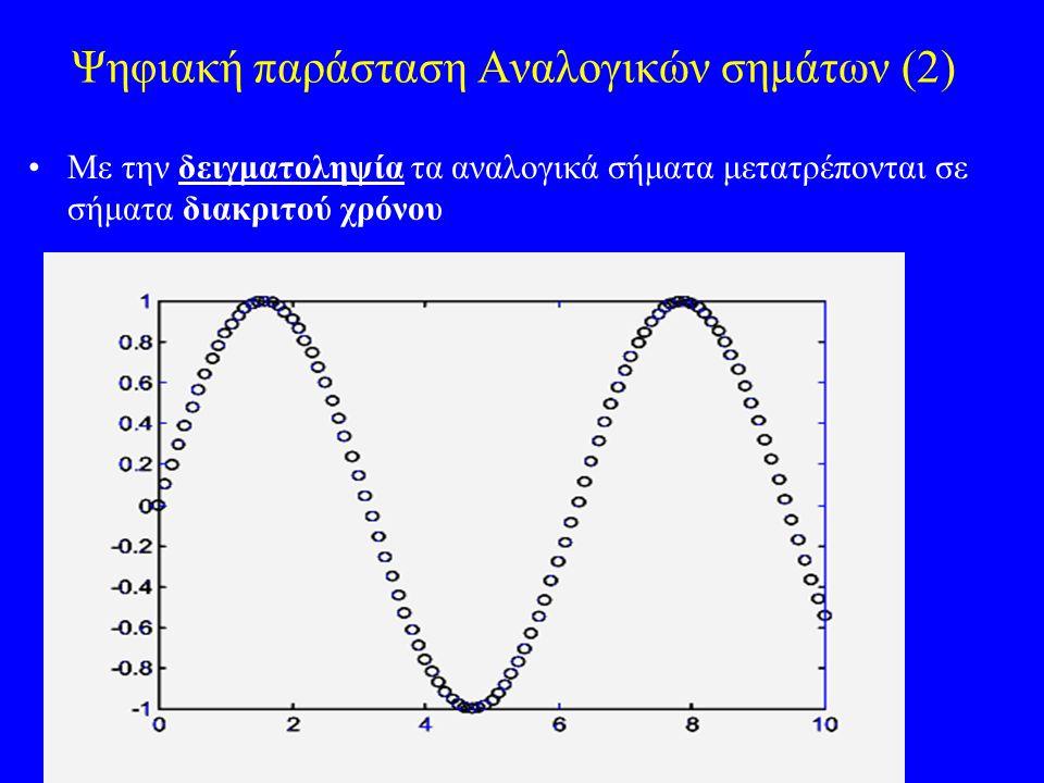 Ανακτηση του αρχικου σηματος απο τα δειγματα του Το σημα από την δειγματοληψια εχει μ/ς Fourier: Το περναμε μεσα απο ενα κατωδιαβατο (Low-pass) φιλτρο το οποιο επιτρεπει την διελευση μονο του φασματος γυρω απο το f=0.