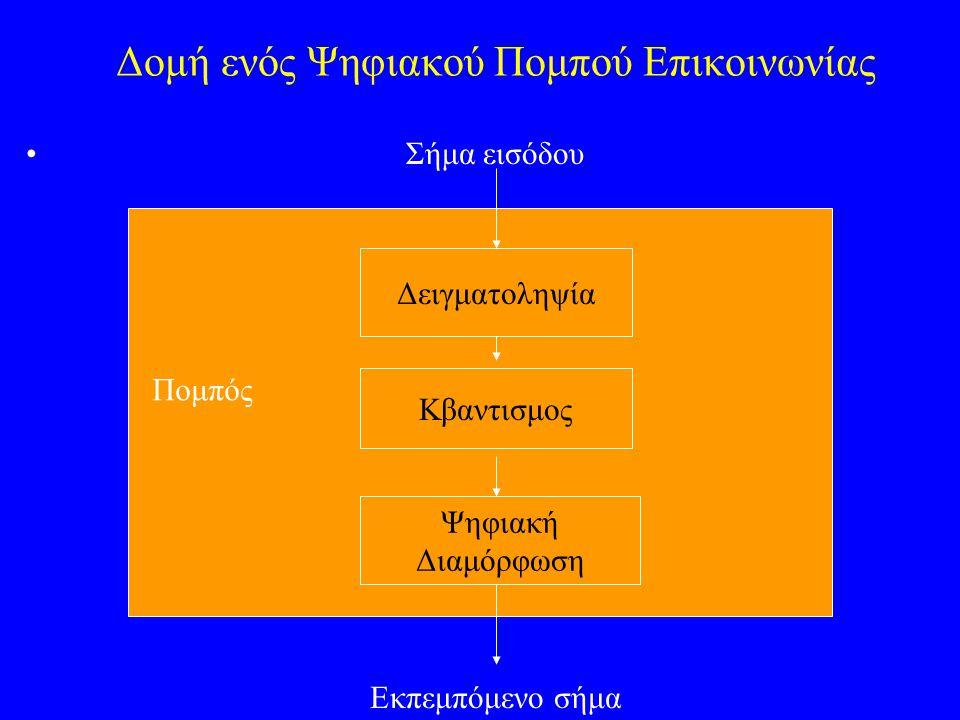 Ψηφιακή Παράσταση Αναλογικών Σημάτων Εάν γίνει όπως πρέπει (=συμφωνα με το Θεωρημα της Δειγματοληψιας), η δειγματοληψία δεν εισάγει παραμόρφωση στο σήμα.