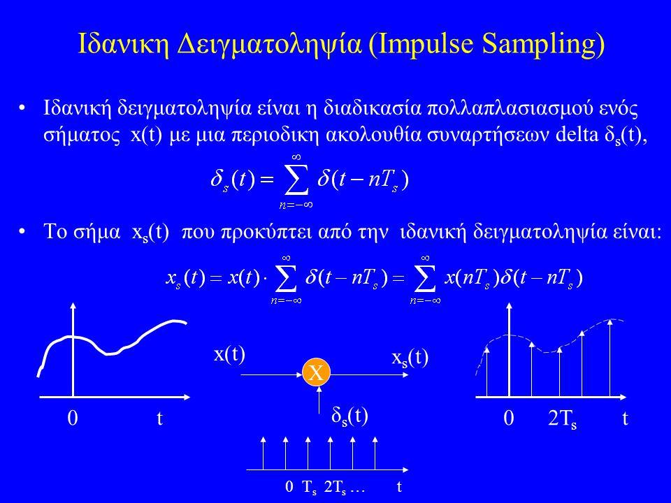 Παραδειγμα #2 Raised Cosine Pulse Διδεται Τ=0.5 r = 0.35 Β  1.35