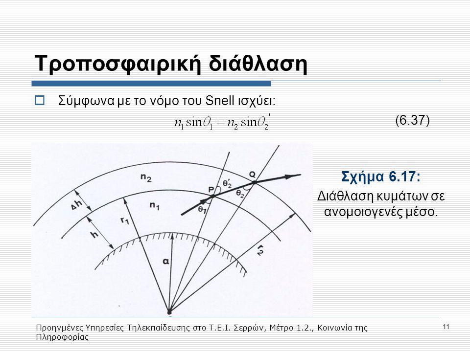 Προηγμένες Υπηρεσίες Τηλεκπαίδευσης στο Τ.Ε.Ι. Σερρών, Μέτρο 1.2., Κοινωνία της Πληροφορίας 11 Tροποσφαιρική διάθλαση  Σύμφωνα με το νόμο του Snell ι