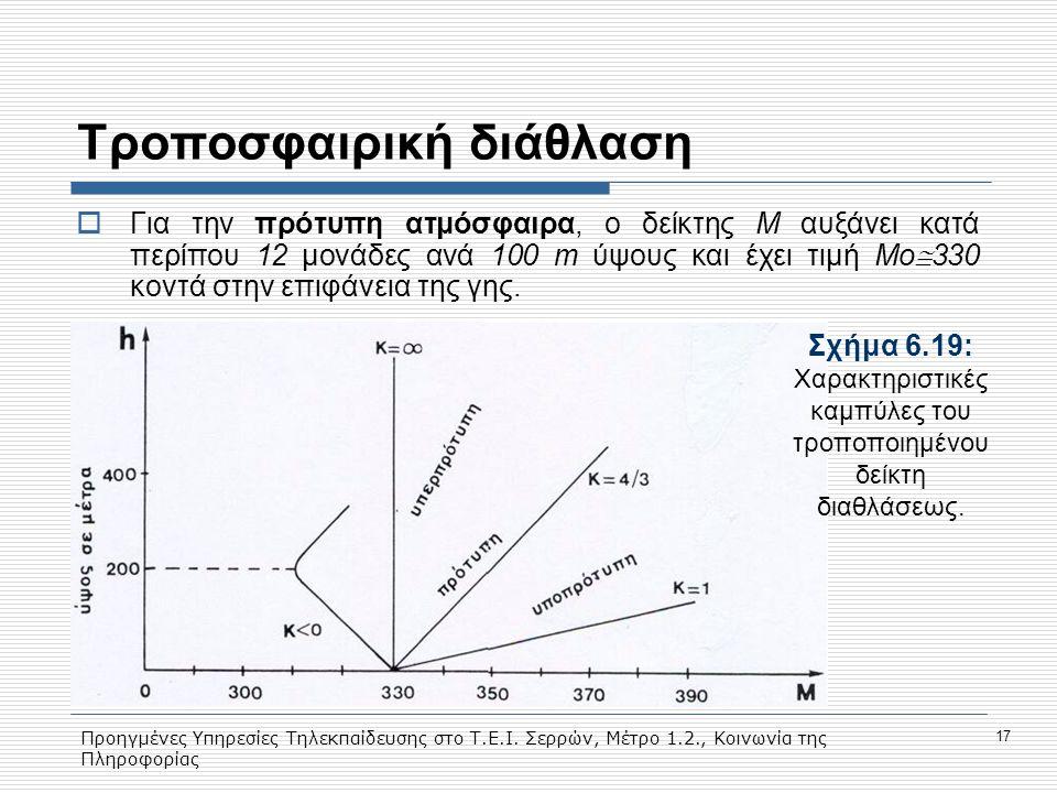 Προηγμένες Υπηρεσίες Τηλεκπαίδευσης στο Τ.Ε.Ι. Σερρών, Μέτρο 1.2., Κοινωνία της Πληροφορίας 17 Tροποσφαιρική διάθλαση  Για την πρότυπη ατμόσφαιρα, ο