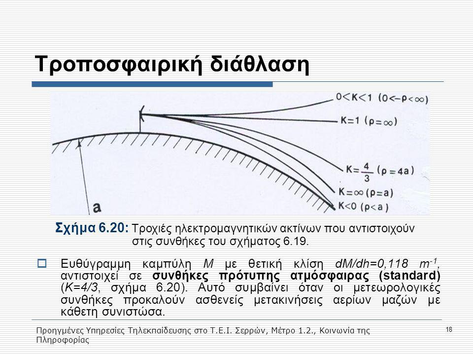Προηγμένες Υπηρεσίες Τηλεκπαίδευσης στο Τ.Ε.Ι. Σερρών, Μέτρο 1.2., Κοινωνία της Πληροφορίας 18 Tροποσφαιρική διάθλαση Σχήμα 6.20: Tροχιές ηλεκτρομαγνη