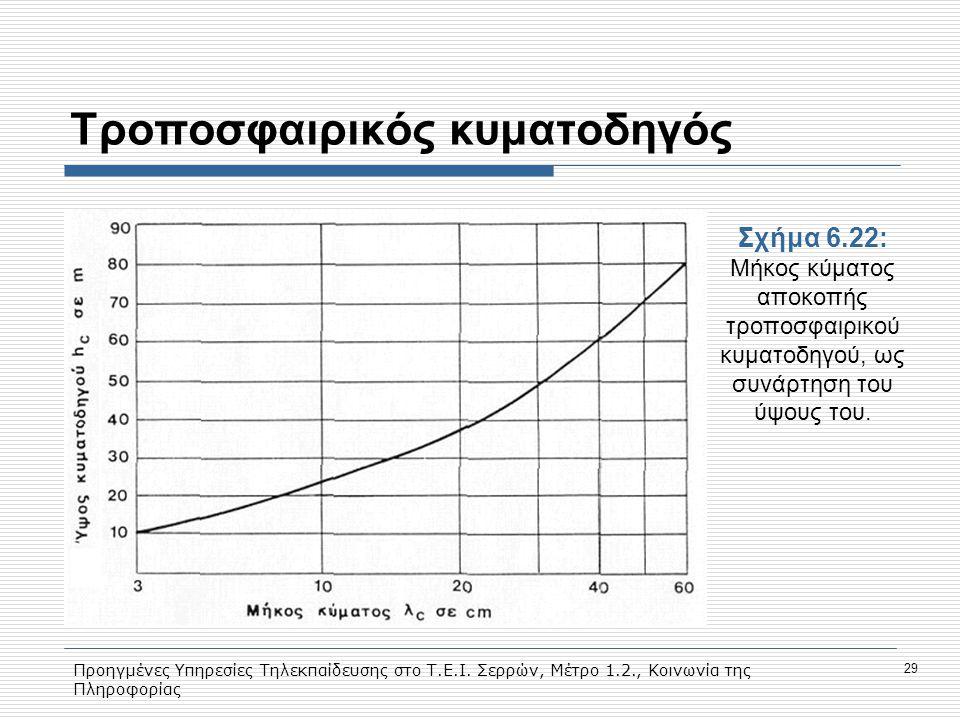 Προηγμένες Υπηρεσίες Τηλεκπαίδευσης στο Τ.Ε.Ι. Σερρών, Μέτρο 1.2., Κοινωνία της Πληροφορίας 29 Τροποσφαιρικός κυματοδηγός Σχήμα 6.22: Mήκος κύματος απ
