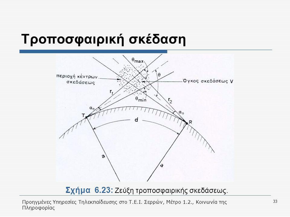 Προηγμένες Υπηρεσίες Τηλεκπαίδευσης στο Τ.Ε.Ι. Σερρών, Μέτρο 1.2., Κοινωνία της Πληροφορίας 33 Tροποσφαιρική σκέδαση Σχήμα6.23: Ζεύξη τροποσφαιρικής σ