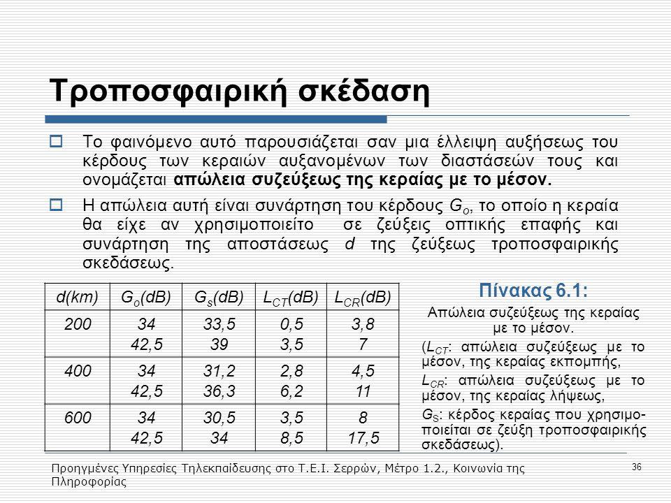 Προηγμένες Υπηρεσίες Τηλεκπαίδευσης στο Τ.Ε.Ι. Σερρών, Μέτρο 1.2., Κοινωνία της Πληροφορίας 36 Tροποσφαιρική σκέδαση  To φαινόμενο αυτό παρουσιάζεται
