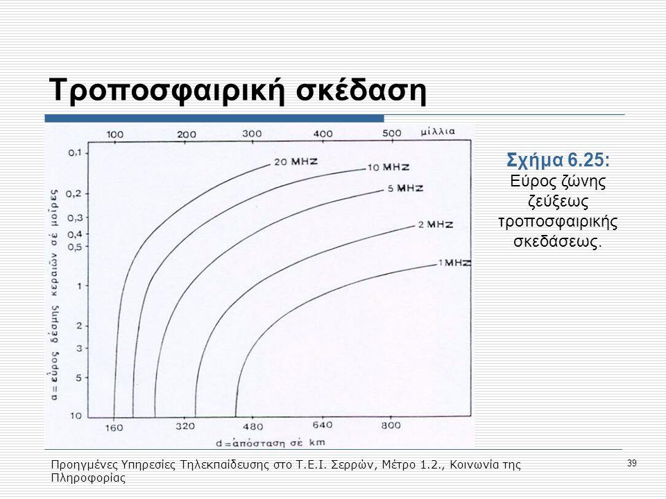 Προηγμένες Υπηρεσίες Τηλεκπαίδευσης στο Τ.Ε.Ι. Σερρών, Μέτρο 1.2., Κοινωνία της Πληροφορίας 39 Tροποσφαιρική σκέδαση Σχήμα 6.25: Εύρος ζώνης ζεύξεως τ