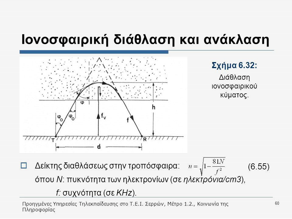 Προηγμένες Υπηρεσίες Τηλεκπαίδευσης στο Τ.Ε.Ι. Σερρών, Μέτρο 1.2., Κοινωνία της Πληροφορίας 60 Ιονοσφαιρική διάθλαση και ανάκλαση Σχήμα 6.32: Διάθλαση