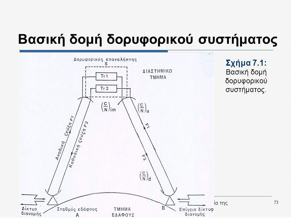 Προηγμένες Υπηρεσίες Τηλεκπαίδευσης στο Τ.Ε.Ι. Σερρών, Μέτρο 1.2., Κοινωνία της Πληροφορίας 73 Βασική δομή δορυφορικού συστήματος Σχήμα 7.1: Bασική δο