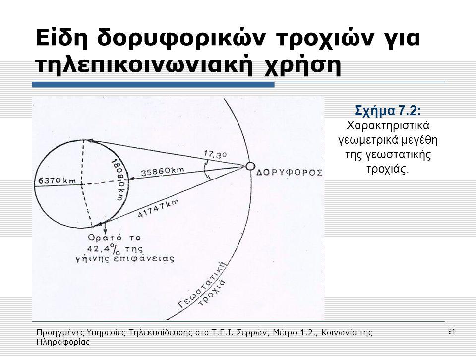 Προηγμένες Υπηρεσίες Τηλεκπαίδευσης στο Τ.Ε.Ι. Σερρών, Μέτρο 1.2., Κοινωνία της Πληροφορίας 91 Eίδη δορυφορικών τροχιών για τηλεπικοινωνιακή χρήση Σχή