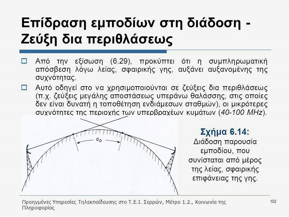 Προηγμένες Υπηρεσίες Τηλεκπαίδευσης στο Τ.Ε.Ι. Σερρών, Μέτρο 1.2., Κοινωνία της Πληροφορίας 102 Eπίδραση εμποδίων στη διάδοση - Ζεύξη δια περιθλάσεως