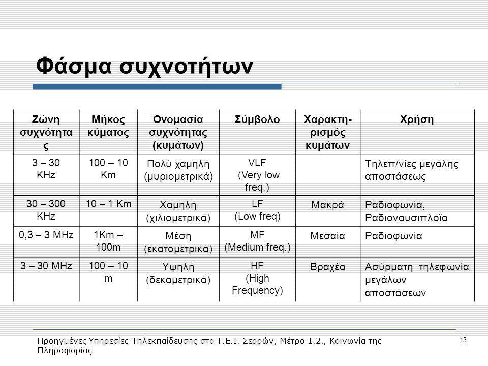 Προηγμένες Υπηρεσίες Τηλεκπαίδευσης στο Τ.Ε.Ι. Σερρών, Μέτρο 1.2., Κοινωνία της Πληροφορίας 13 Φάσμα συχνοτήτων Ζώνη συχνότητα ς Μήκος κύματος Ονομασί