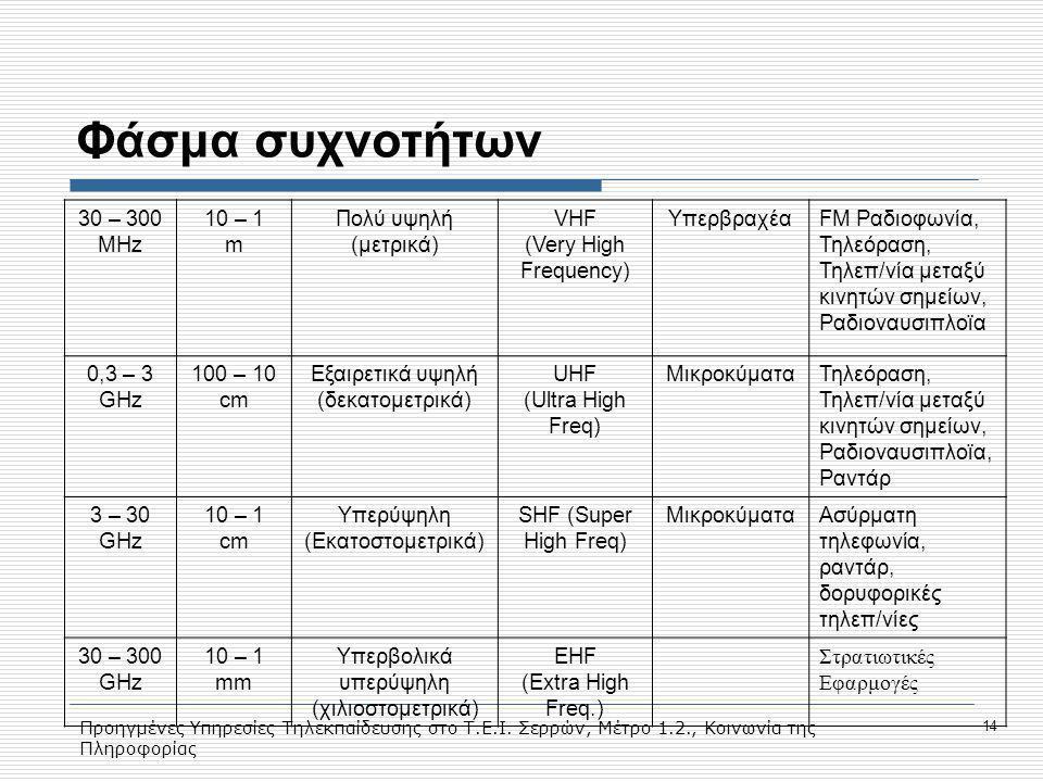 Προηγμένες Υπηρεσίες Τηλεκπαίδευσης στο Τ.Ε.Ι. Σερρών, Μέτρο 1.2., Κοινωνία της Πληροφορίας 14 Φάσμα συχνοτήτων 30 – 300 MHz 10 – 1 m Πολύ υψηλή (μετρ