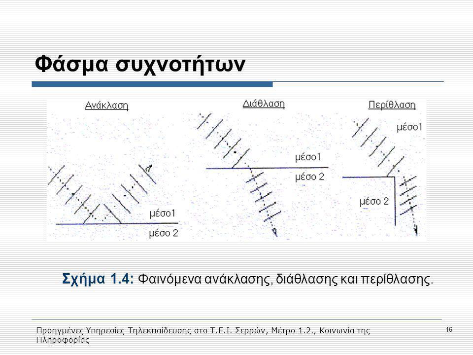 Προηγμένες Υπηρεσίες Τηλεκπαίδευσης στο Τ.Ε.Ι. Σερρών, Μέτρο 1.2., Κοινωνία της Πληροφορίας 16 Φάσμα συχνοτήτων Σχήμα 1.4: Φαινόμενα ανάκλασης, διάθλα