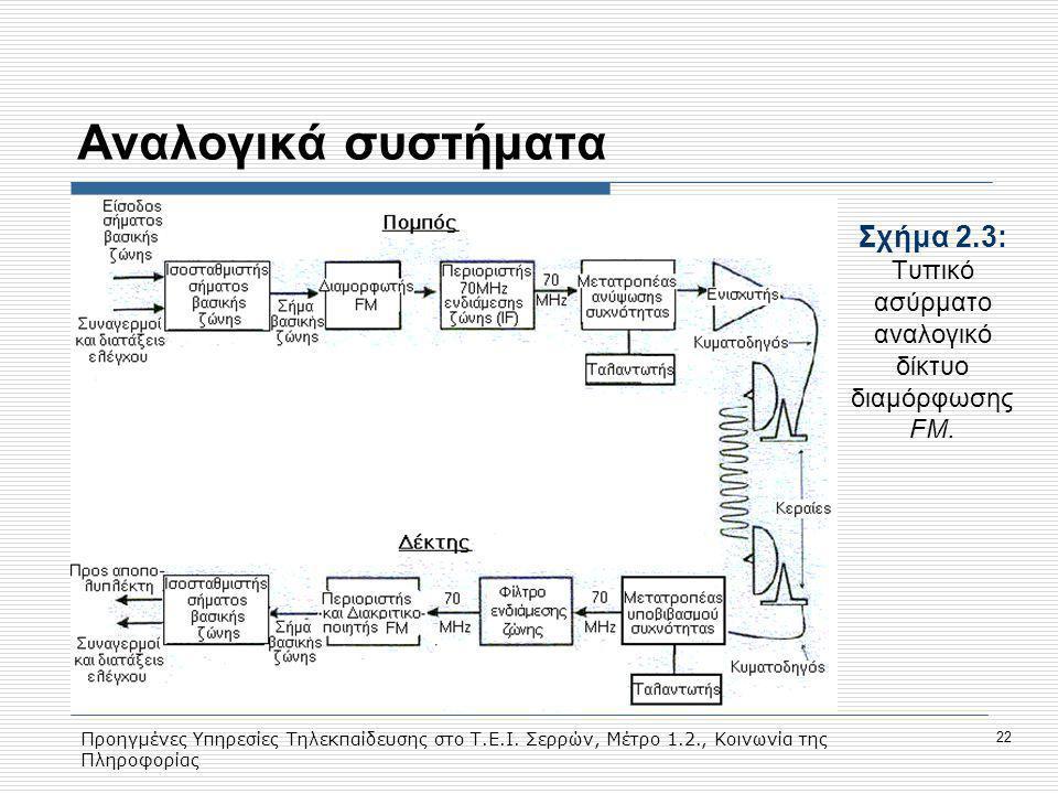 Προηγμένες Υπηρεσίες Τηλεκπαίδευσης στο Τ.Ε.Ι. Σερρών, Μέτρο 1.2., Κοινωνία της Πληροφορίας 22 Aναλογικά συστήματα Σχήμα 2.3: Tυπικό ασύρματο αναλογικ