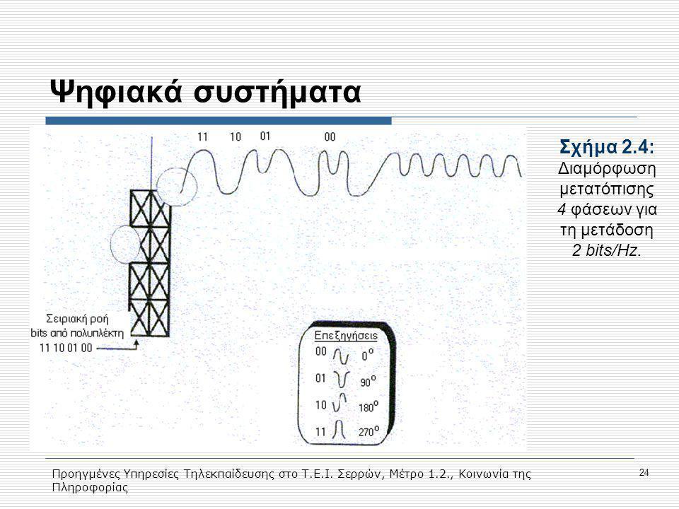 Προηγμένες Υπηρεσίες Τηλεκπαίδευσης στο Τ.Ε.Ι. Σερρών, Μέτρο 1.2., Κοινωνία της Πληροφορίας 24 Ψηφιακά συστήματα Σχήμα 2.4: Διαμόρφωση μετατόπισης 4 φ