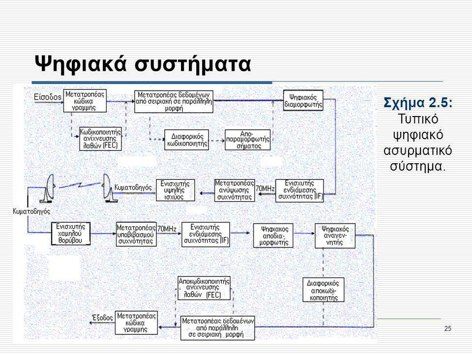 Προηγμένες Υπηρεσίες Τηλεκπαίδευσης στο Τ.Ε.Ι. Σερρών, Μέτρο 1.2., Κοινωνία της Πληροφορίας 25 Ψηφιακά συστήματα Σχήμα 2.5: Τυπικό ψηφιακό ασυρματικό