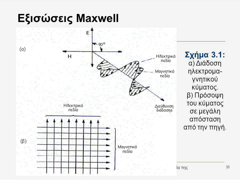 Προηγμένες Υπηρεσίες Τηλεκπαίδευσης στο Τ.Ε.Ι. Σερρών, Μέτρο 1.2., Κοινωνία της Πληροφορίας 33 Εξισώσεις Maxwell Σχήμα 3.1: α) Διάδοση ηλεκτρομα- γνητ
